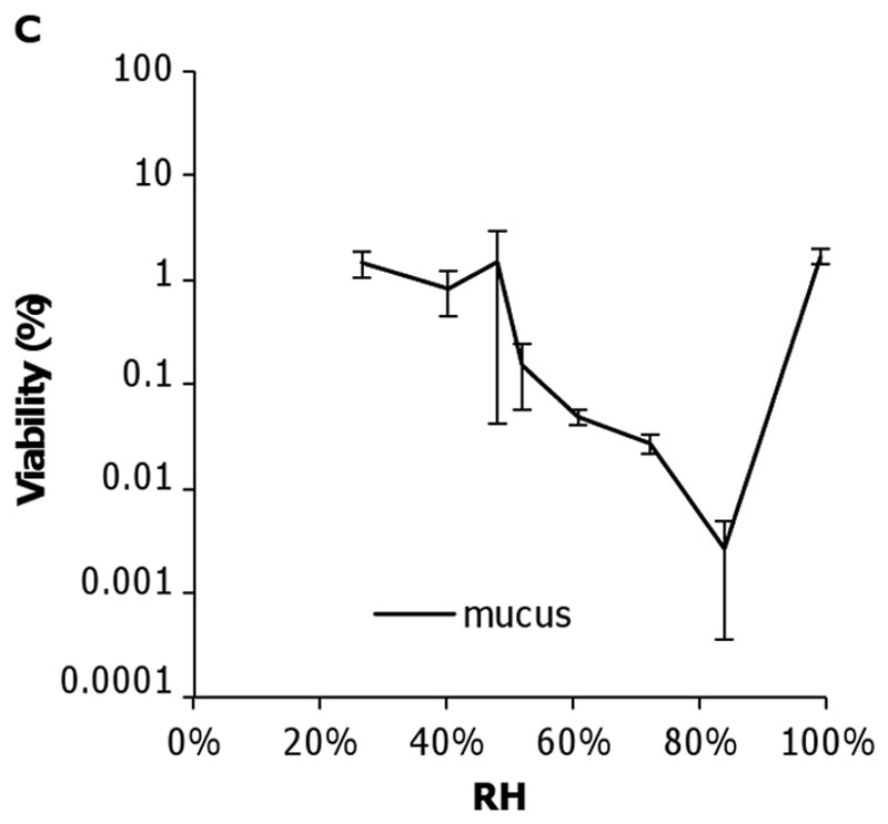 Relationship between Humidity and Influenza A Viability in