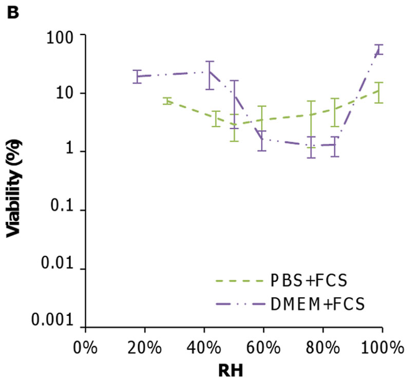 Relationship between Humidity and Influenza A Viability in Droplets